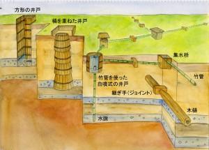 江戸時代の水道模式図